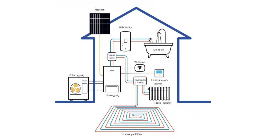 Heat pump system are available at ENERGOTEST Ltd.!